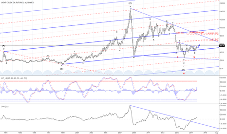 CL1!: Crude Oil - Everything on the long-term picture points higher