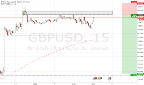 GBPUSD: NFP Ambitious Short.