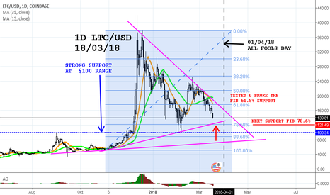 LTCUSD: DAILY LTC/USD CRUCIAL FIB 78.6 SUPPORT COMING TO THE RESCUE???