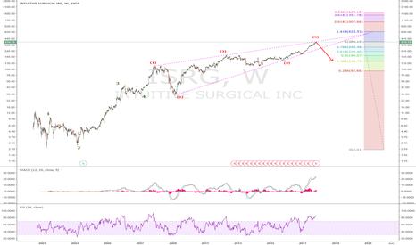 ISRG: ISRG: 5th Wave Ending Diagonal