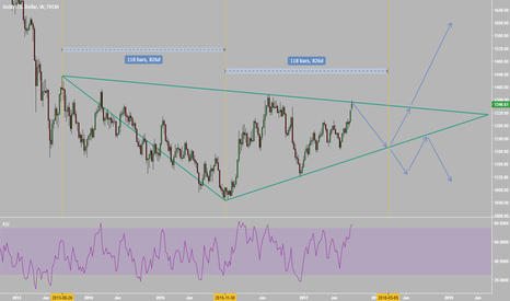 XAUUSD: Several ways to play it