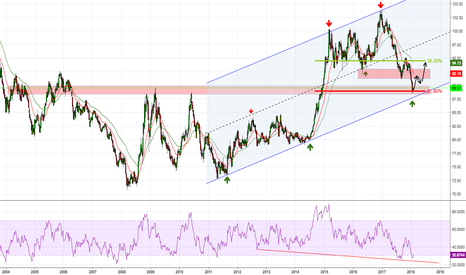 DXY: Long Entry for DXY