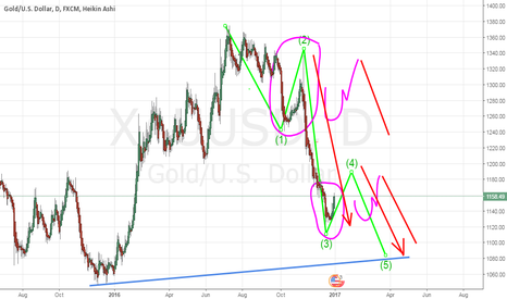 XAUUSD: gold .. handle + cup and then short..