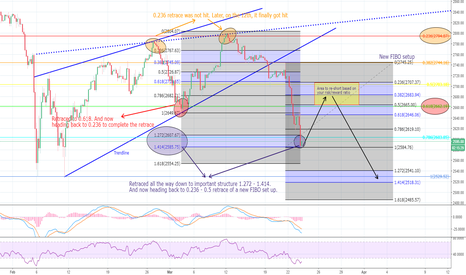 SPXUSD: Did you make 5.6%+ profits (1x leverage) from my last call?