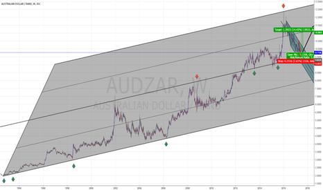 AUDZAR: AUDZAR to bounce from LT channel Middle line?
