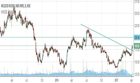 MCLEODRUSS: Trend line Breakout!