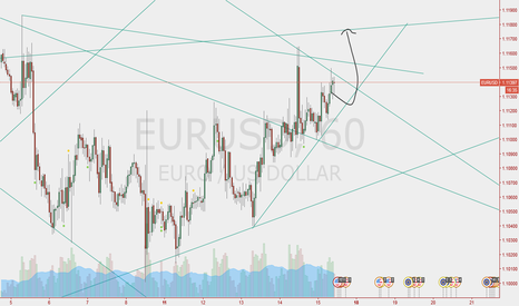 EURUSD: going up i thik