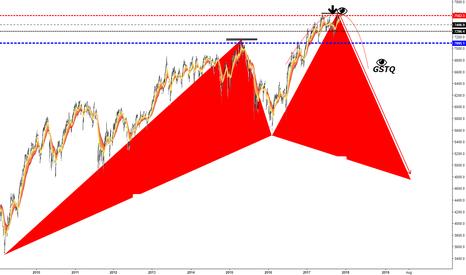 UKX: FTSE100 (1D)