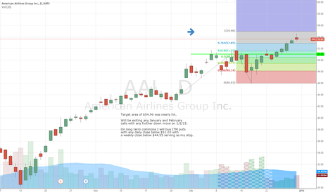 AAL: AAL and Other Airlines getting top heavy?