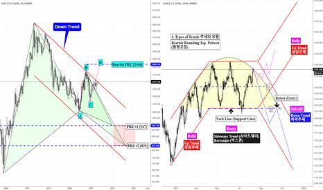 XAUUSD: XAUUSD/GC1!   Types of Trends & Harmonic Pattern & Rounding Top