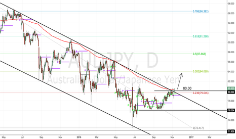 AUDJPY: Long term pattern is confirming, hundreds of pips lay ahead!
