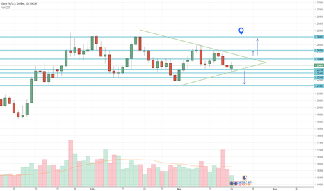 EURUSD: Daily chart EURUSD trendline