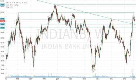 INDIANB: Indian Bank