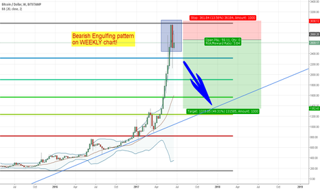 BTCUSD: Bearish Engulfing on WEEKLY. Sell and don't lose your money!