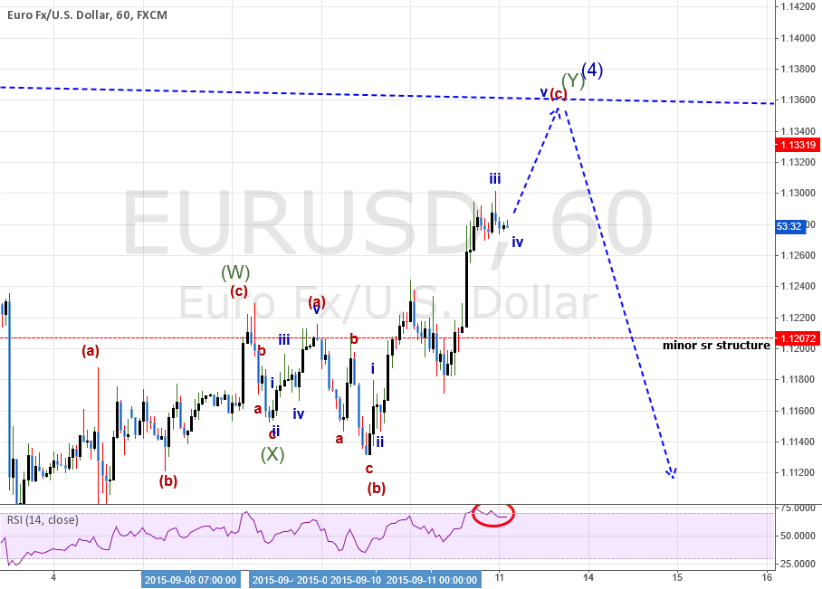 UPDATE: EURUSD: Building A Case For A SHORT Entry