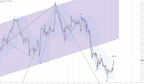 EURUSD: Eur/Usd 4H Elliot wave count