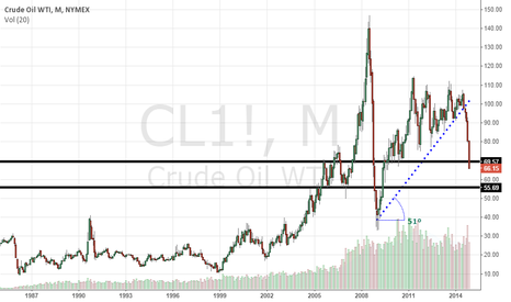 CL1!: Support at Oil at 55.69
