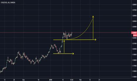 EURUSD: Eur/Usd Bull Trend