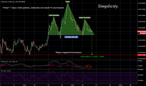 OMGBTC: Omisego - Such an Obvious Head and Shoulders.