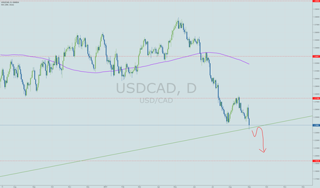 USDCAD: Looking for further CAD strength