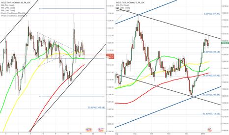 XAUUSD: XAU/USD tries to bypass 1,323.00 again
