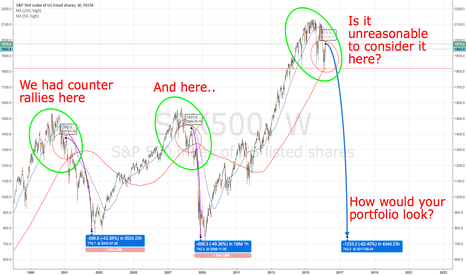 SPX500: My prediction for the next recession!