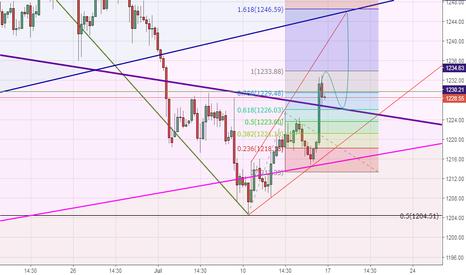 XAUUSD: gold go up for 1.68 fibo