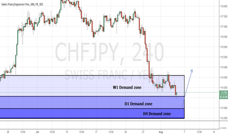 CHFJPY: CHF/JPY H4 Demand zone