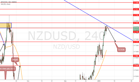 NZDUSD: short at 0.7181 for target 0.7130 (51pips)