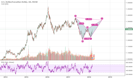 USDCAD: usdcad for daily time best trading