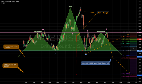 GBPUSD: long years outlook for 2020s.