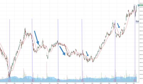 TSLA: short tsla after earnings