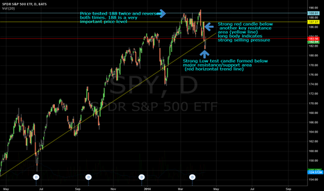 SPY: SPY (S&P 500 Index), why I'm short selling for the next few days