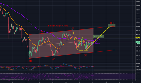 BTCUSD: Possible Scenario for $10,000 Short-Term?