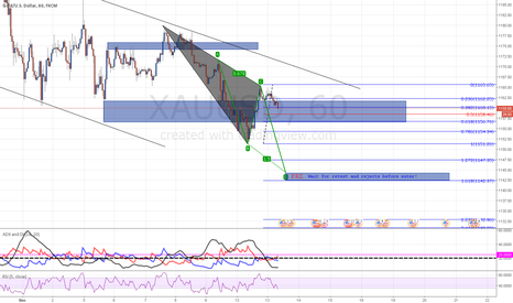 XAUUSD: A POTENTIAL ABCD and may form to a BAT .