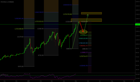 BTCUSD: Bitcoin Setting Up For Retracement Before Going Further