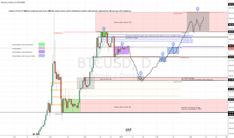 BTCUSD: Newest BTC prediction