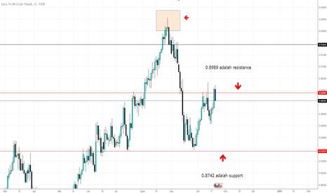 EURGBP: EURGBP berada berdekatan dengan resistance 0.8989