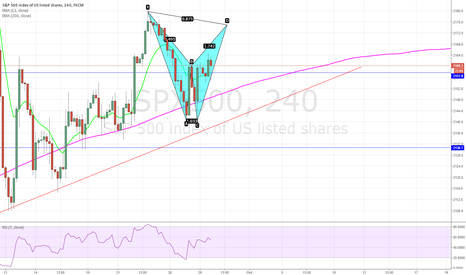 SPX500: Bearish bat pattern