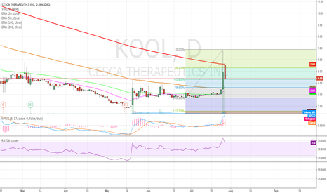 KOOL: Looking to short $KOOL