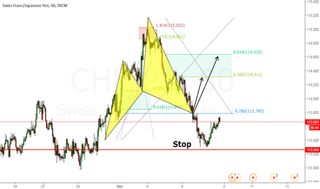 CHFJPY: Cypher Pattern Long