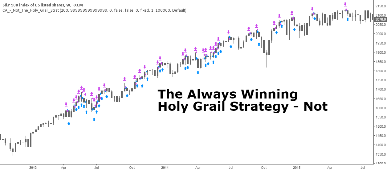 The Always Winning Holy Grail Strategy - Not (by ChartArt)
