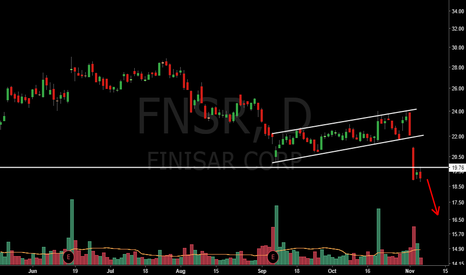 FNSR: Bearish setup