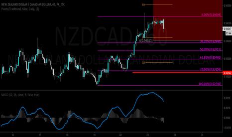 NZDCAD: Long NZDCAD @0.9400 Stop @0.9310 Target @0.9600