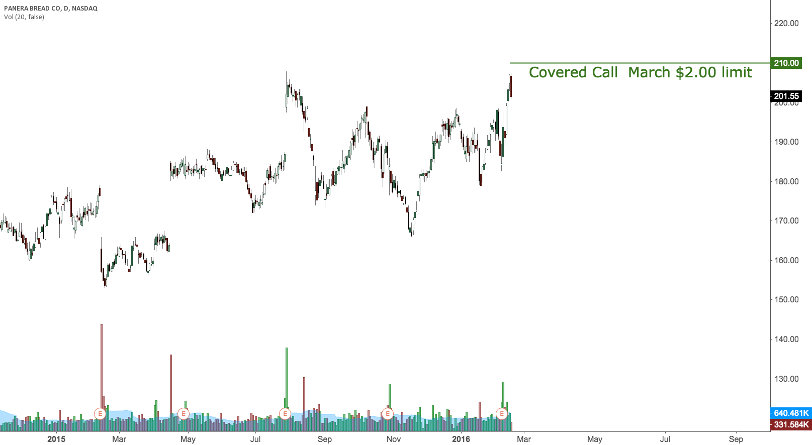PNRA covered call