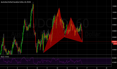 AUDCAD: Bullish Gartley for Trend Continuation Trade