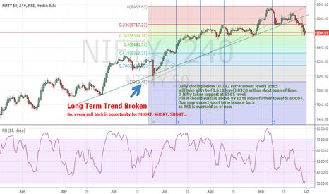 NIFTY: Major trend broken for NIFTY towards 8320