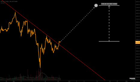 BTCUSD: It is time to buy bitcoin again
