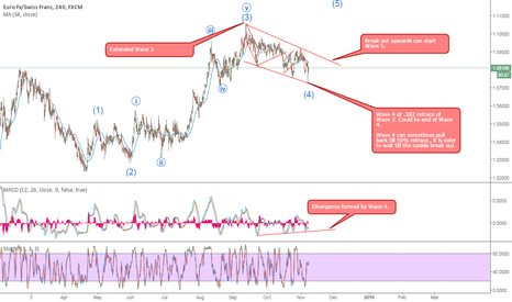 EURCHF: EURCHF 4H buy set up.