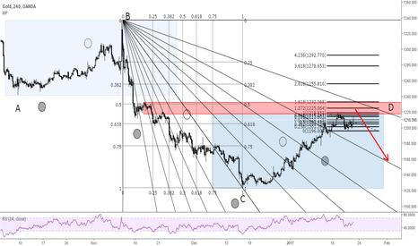 XAUUSD: XAUUSD - Potential reversal zone (Midterm)